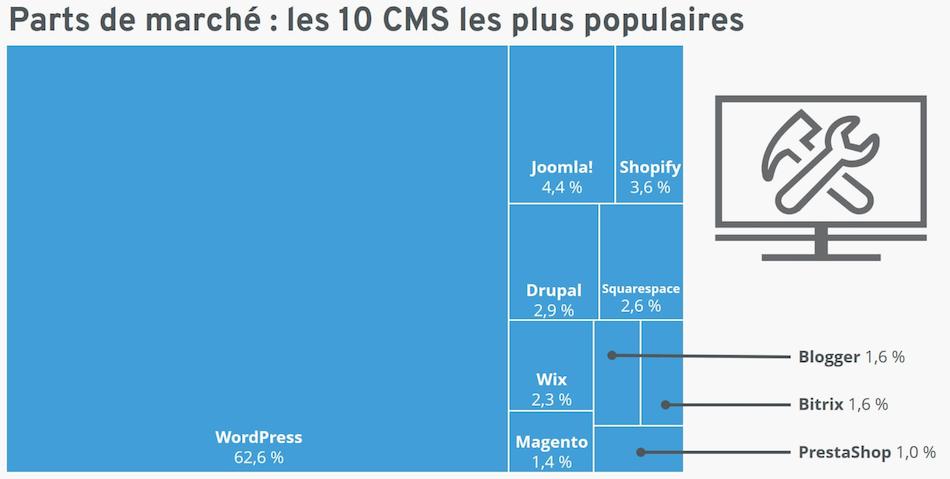 part-marché-cms-wordpress-wix-drupal-magento-plus-utilisé