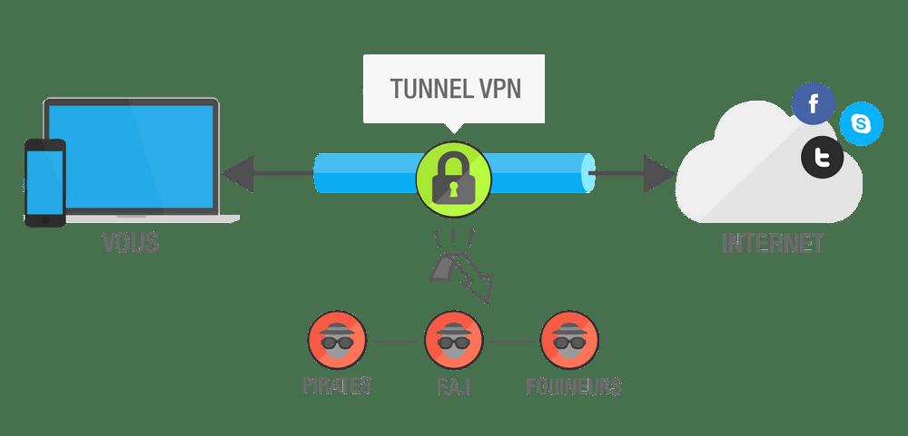 vpn-explication-openvpn-creation-web-bretagne
